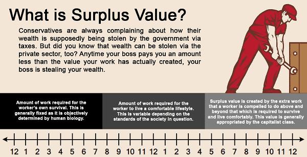 Sự thật về giá trị thặng dư là gì